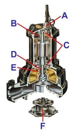 Tìm hiểu cấu tạo máy bơm nước thải Tsurumi